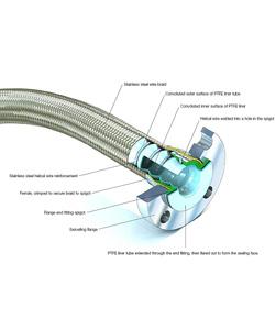 44 - צינור גמיש גלי מטפלון PTFE דגם CORROFLON תוצרת AFLEX-HOSE LTD
